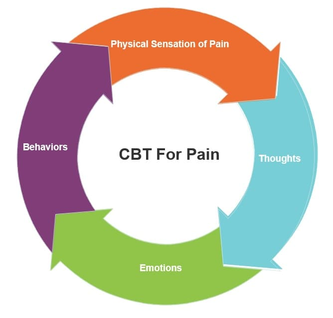 Cognitive Behavioral Therapy  For Low Back Pain